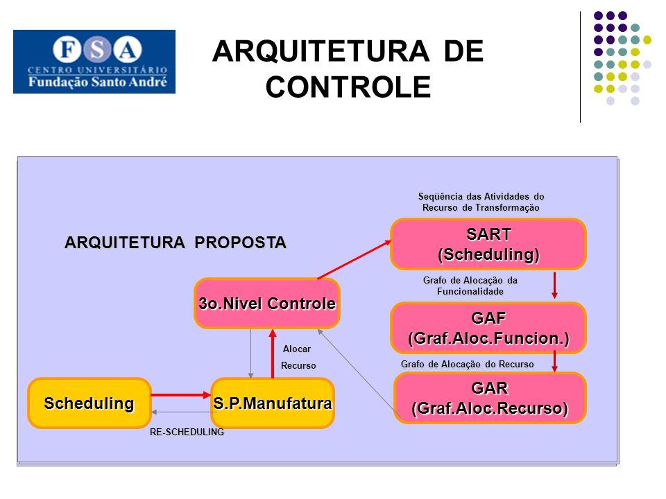 ARQUITETURA DE CONTROLE SchedulingS.P.Manufatura 3o.Nivel Controle SART(Scheduling) GAF(Graf.Aloc.Funcion.) GAR(Graf.Aloc.Recurso) ARQUITETURA PROPOSTA Alocar Recurso Recurso RE-SCHEDULING Seqüência das Atividades do Recurso de Transformação Grafo de Alocação da Funcionalidade Grafo de Alocação do Recurso SchedulingS.P.Manufatura 3o.Nivel Controle SART(Scheduling) GAF(Graf.Aloc.Funcion.) GAR(Graf.Aloc.Recurso) ARQUITETURA PROPOSTA Alocar Recurso Recurso RE-SCHEDULING Seqüência das Atividades do Recurso de Transformação Grafo de Alocação da Funcionalidade Grafo de Alocação do Recurso SchedulingS.P.Manufatura 3o.Nivel Controle SART(Scheduling) GAF(Graf.Aloc.Funcion.) GAR(Graf.Aloc.Recurso) ARQUITETURA PROPOSTA Alocar Recurso Recurso RE-SCHEDULING Seqüência das Atividades do Recurso de Transformação Grafo de Alocação da Funcionalidade Grafo de Alocação do Recurso