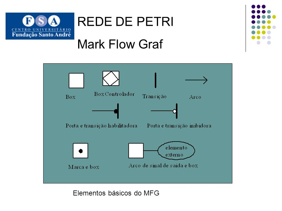 REDE DE PETRI Mark Flow Graf Elementos básicos do MFG