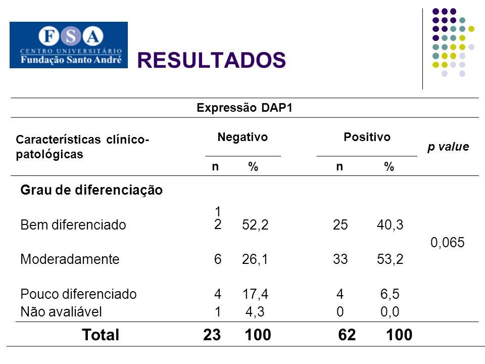 RESULTADOS Expressão DAP1 Características clínico- patológicas NegativoPositivo p value n% n% Grau de diferenciação 0,065 Bem diferenciado 121252,2254