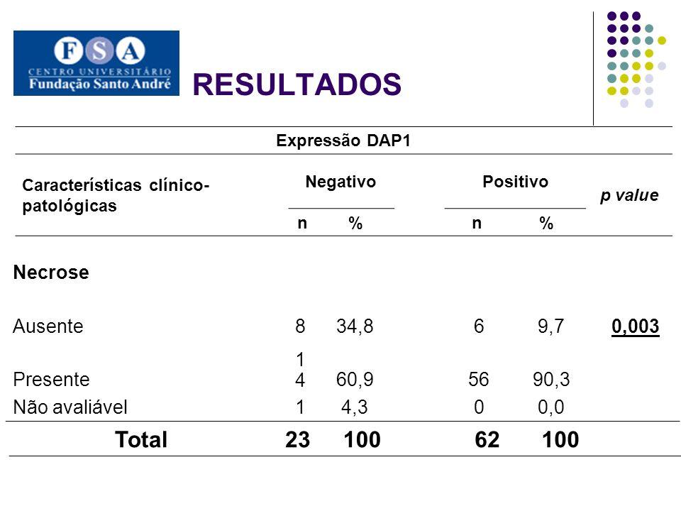 RESULTADOS Necrose 0,003 Ausente834,869,7 Presente 141460,95690,3 Não avaliável14,3 00,0 Expressão DAP1 Características clínico- patológicas NegativoP