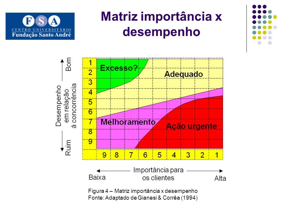 Matriz importância x desempenho Figura 4 – Matriz importância x desempenho Fonte: Adaptado de Gianesi & Corrêa (1994)