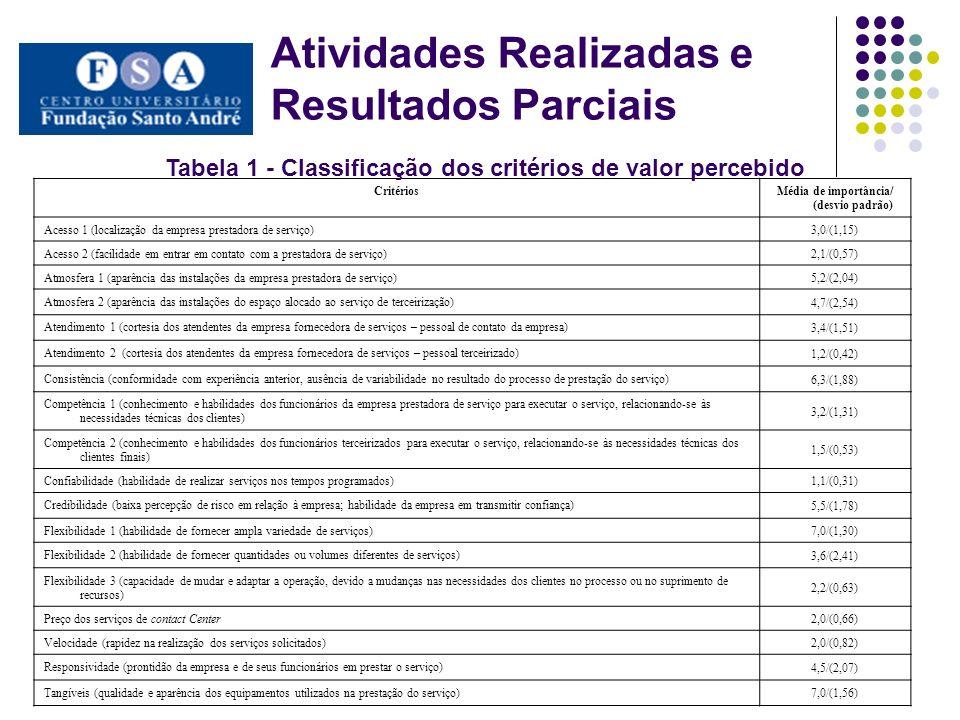 Atividades Realizadas e Resultados Parciais CritériosMédia de importância/ (desvio padrão) Acesso 1 (localização da empresa prestadora de serviço) 3,0