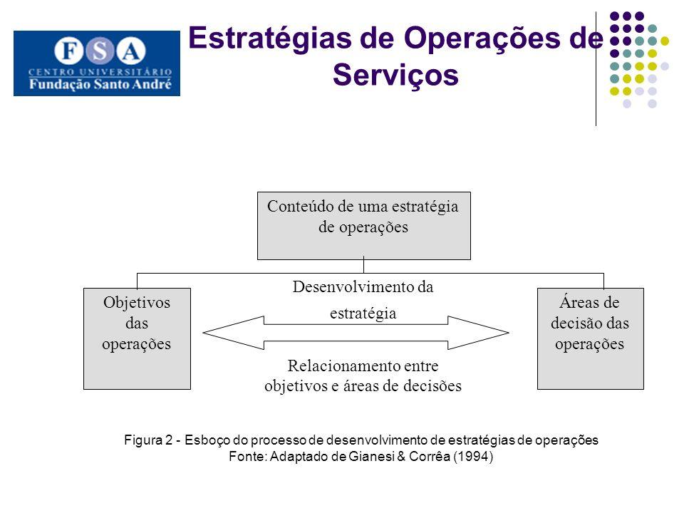 Estratégias de Operações de Serviços Conteúdo de uma estratégia de operações Objetivos das operações Áreas de decisão das operações Desenvolvimento da
