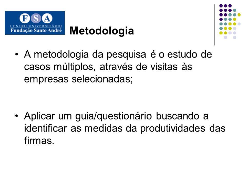Metodologia A metodologia da pesquisa é o estudo de casos múltiplos, através de visitas às empresas selecionadas; Aplicar um guia/questionário buscand