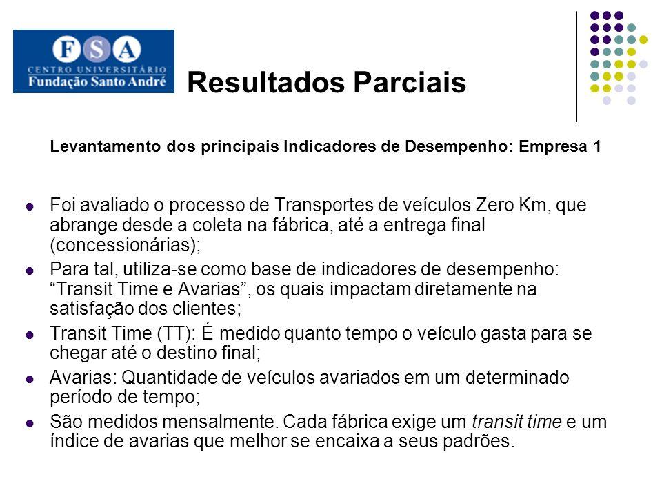 Resultados Parciais Levantamento dos principais Indicadores de Desempenho: Empresa 1 Foi avaliado o processo de Transportes de veículos Zero Km, que a