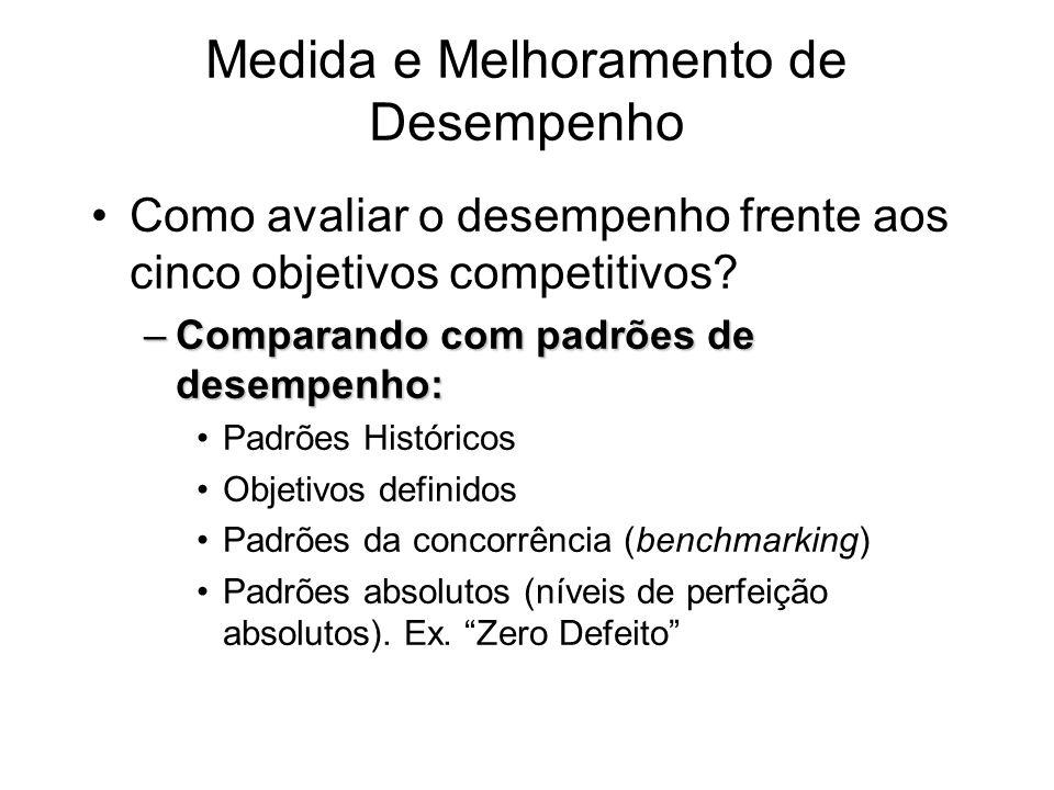 Medida e Melhoramento de Desempenho Como avaliar o desempenho frente aos cinco objetivos competitivos? –Comparando com padrões de desempenho: Padrões