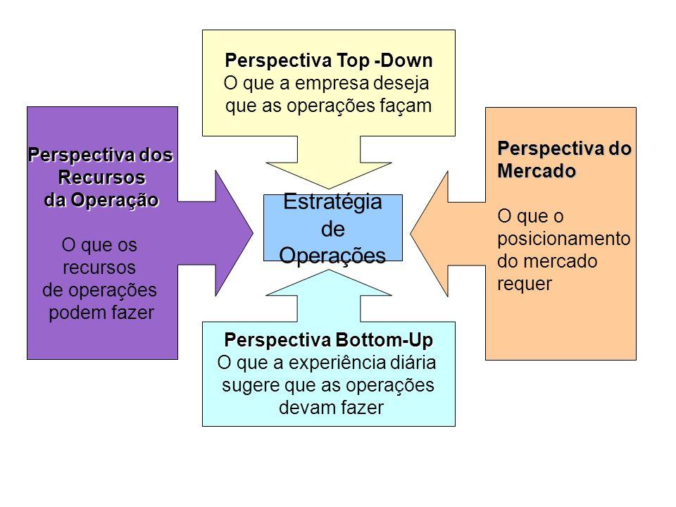 Estratégia de Operações Perspectiva Top -Down O que a empresa deseja que as operações façam Perspectiva Bottom-Up O que a experiência diária sugere qu