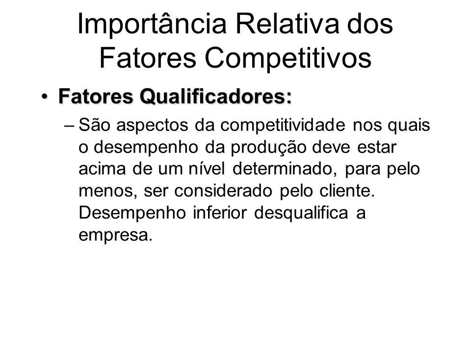 Importância Relativa dos Fatores Competitivos Fatores Qualificadores:Fatores Qualificadores: –São aspectos da competitividade nos quais o desempenho d