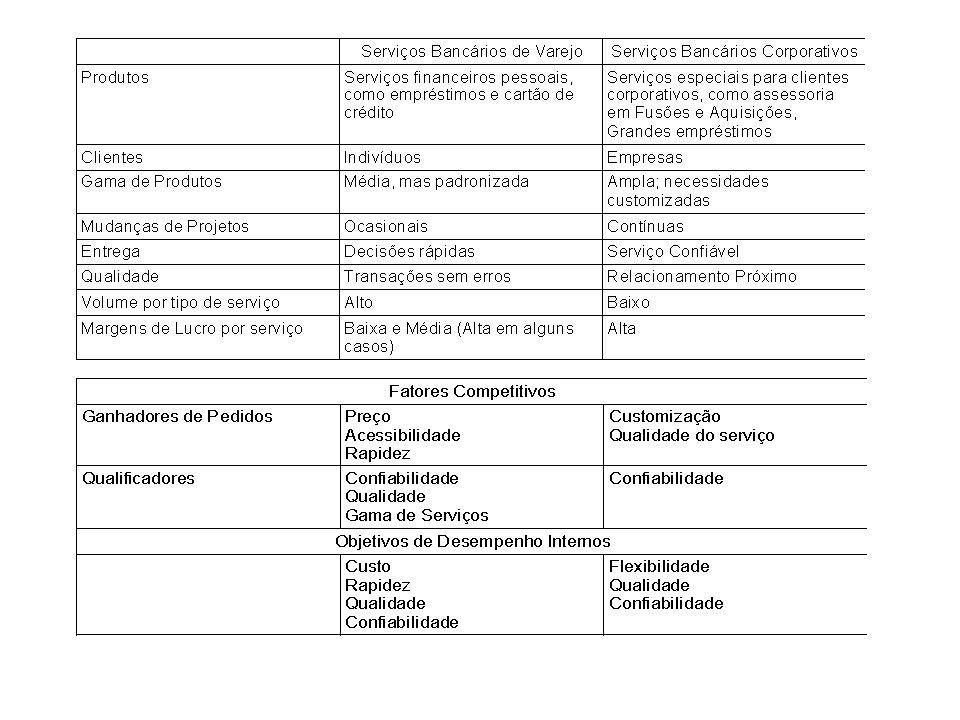 Matriz de Estratégia de Operações O que o mercado requer X Escolhas estratégicas da operação Escolhas estratégicas da operação Planejamento da Operação e Infra-Estrutura