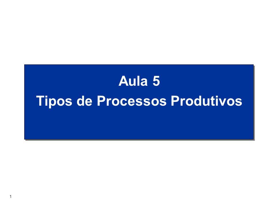 2 Recursos Materiais Informações Pessoal Instalações Saídas Produtos Serviços Ambiente ProjetoMelhoria Planej.
