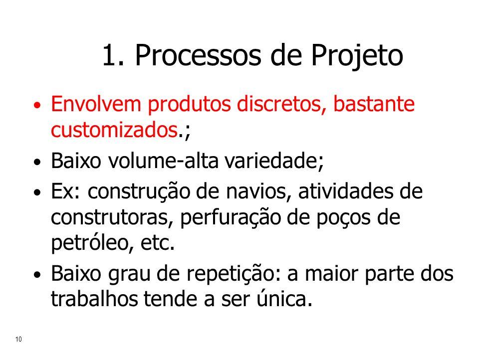 10 1. Processos de Projeto Envolvem produtos discretos, bastante customizados.; Baixo volume-alta variedade; Ex: construção de navios, atividades de c