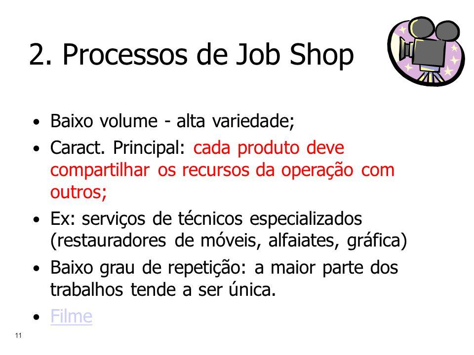 11 2. Processos de Job Shop Baixo volume - alta variedade; Caract. Principal: cada produto deve compartilhar os recursos da operação com outros; Ex: s