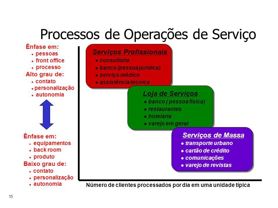 15 Serviços Profissionais consultoria banco (pessoa jurídica) serviço médico assistência técnica Loja de Serviços banco ( pessoa física) restaurantes