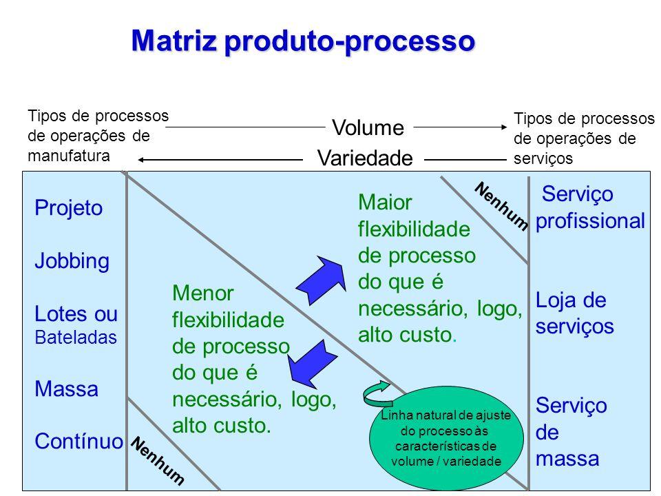 19 Matriz produto-processo Nenhum Projeto Jobbing Lotes ou Bateladas Massa Contínuo Serviço profissional Loja de serviços Serviço de massa Maior flexi