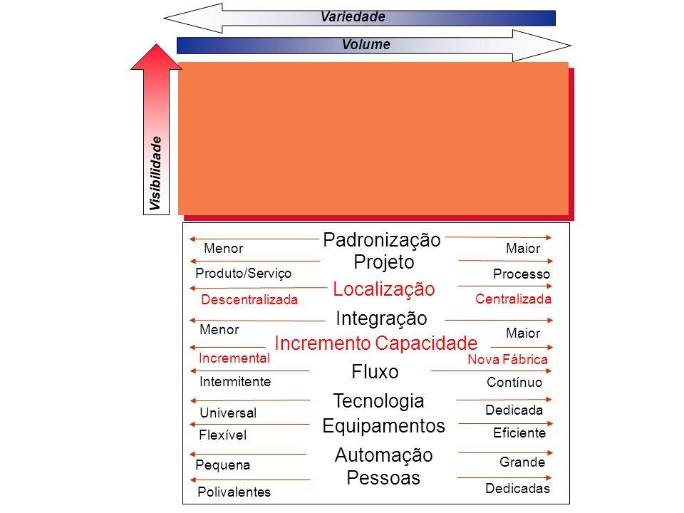 20 Variedade Volume Visibilidade Processo Produto/Serviço Localização Centralizada Fluxo Tecnologia Dedicada Descentralizada Contínuo Intermitente Uni