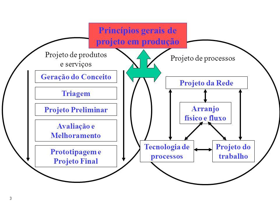 3 Projeto de produtos e serviços Geração do Conceito Triagem Projeto Preliminar Avaliação e Melhoramento Prototipagem e Projeto Final Projeto de proce