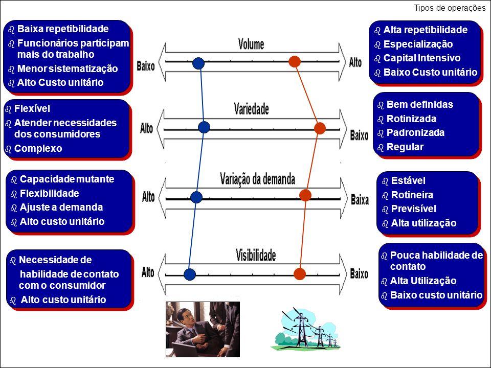 4 Baixa repetibilidade Funcionários participam mais do trabalho Menor sistematização Alto Custo unitário Alta repetibilidade Especialização Capital In