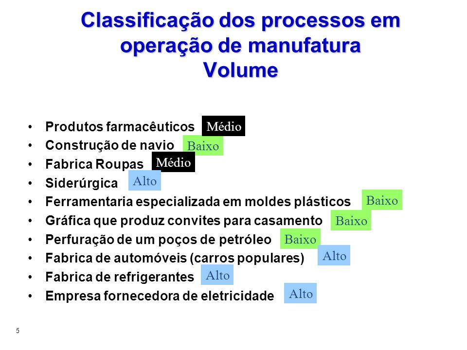 5 Classificação dos processos em operação de manufatura Volume Produtos farmacêuticos Construção de navio Fabrica Roupas Siderúrgica Ferramentaria esp