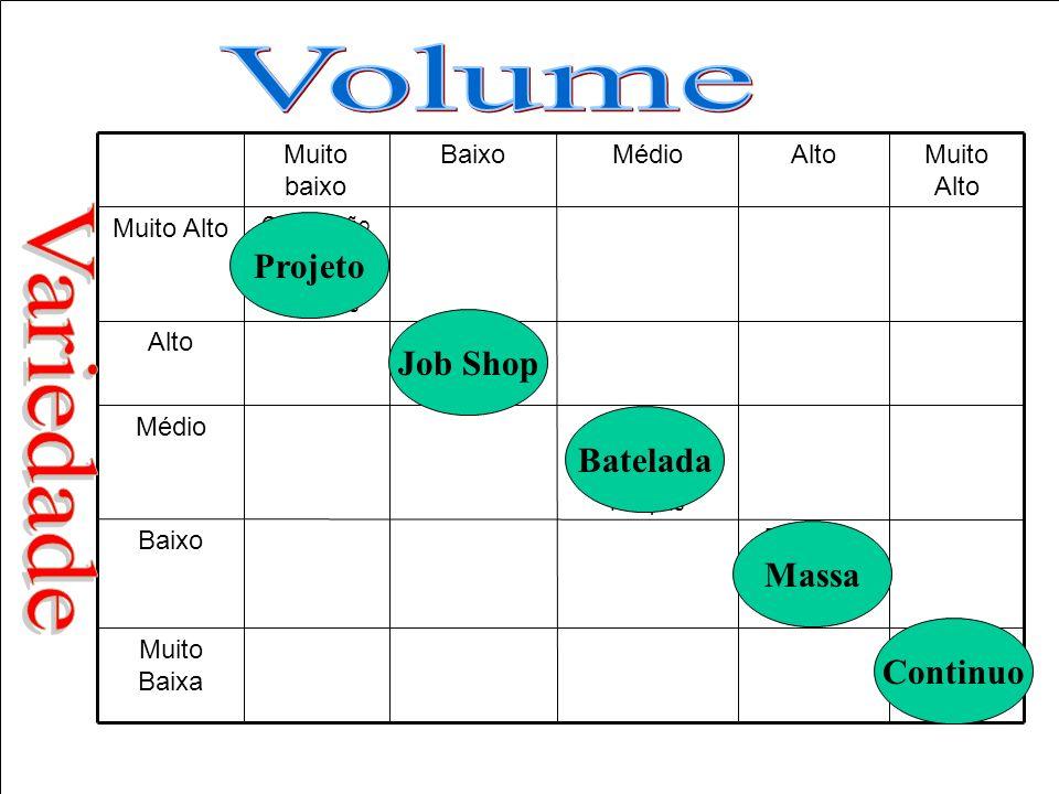 9 Tipos de processos em manufatura Volume Alto Baixo Baixa Alta Variedade Projeto Jobbing Lote ou Bateladas Em Massa Contínuo