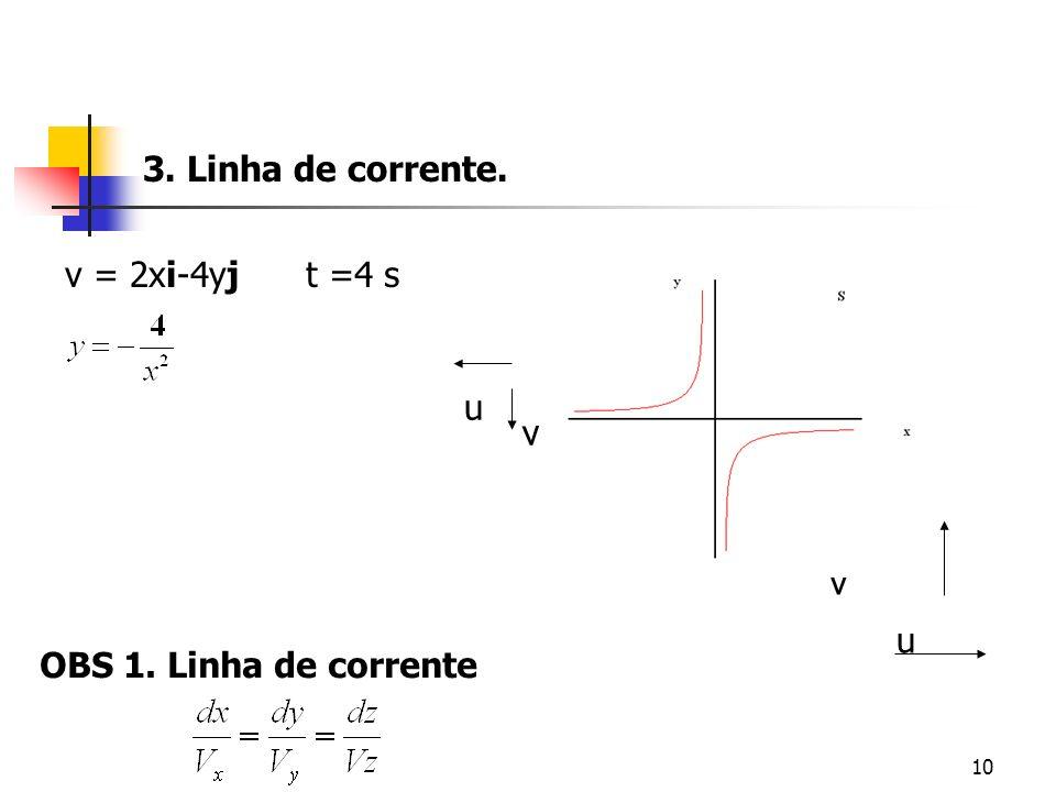 10 u v v = 2xi-4yjt =4 s u v OBS 1. Linha de corrente 3. Linha de corrente.