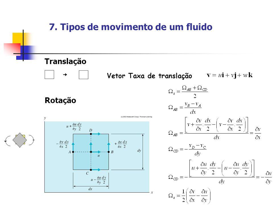 22 7. Tipos de movimento de um fluido Translação Vetor Taxa de translação Rotação