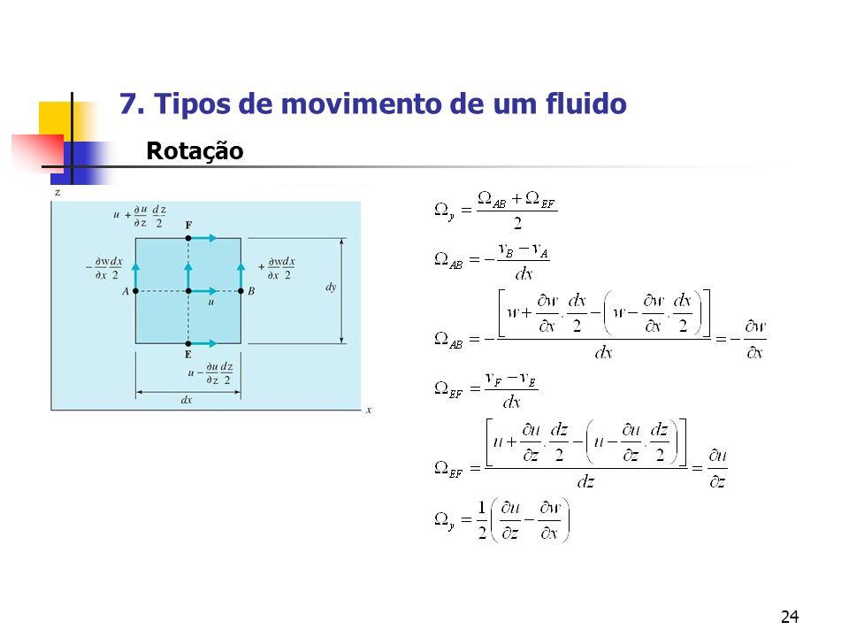 24 Rotação 7. Tipos de movimento de um fluido