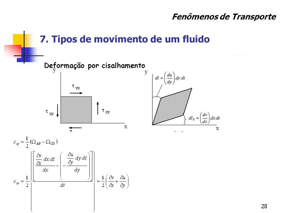 28 Deformação por cisalhamento Fenômenos de Transporte 7. Tipos de movimento de um fluido