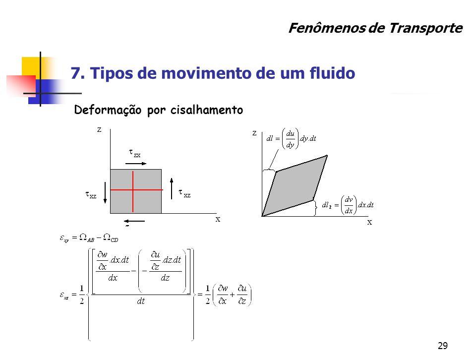 29 Fenômenos de Transporte Deformação por cisalhamento 7. Tipos de movimento de um fluido