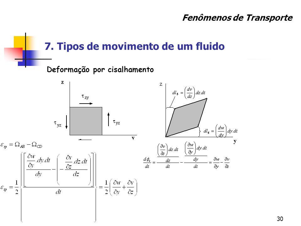 30 Fenômenos de Transporte 7. Tipos de movimento de um fluido Deformação por cisalhamento