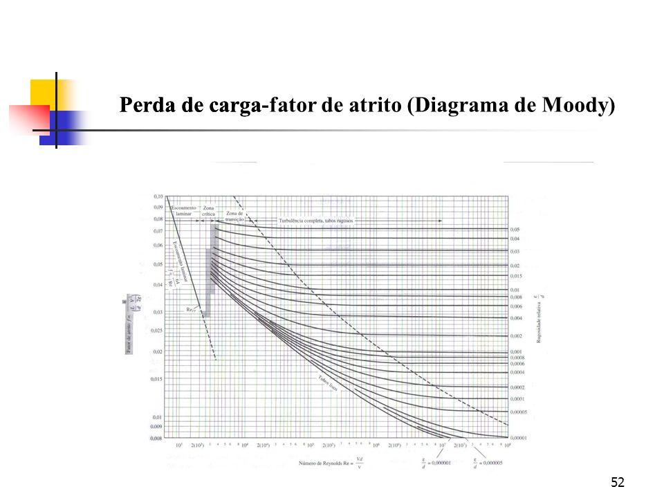 52 Perda de cargaPerda de carga-fator de atrito (Diagrama de Moody)