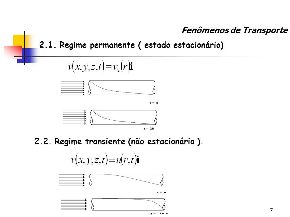7 2.2. Regime transiente (não estacionário ). 2.1. Regime permanente ( estado estacionário) Fenômenos de Transporte