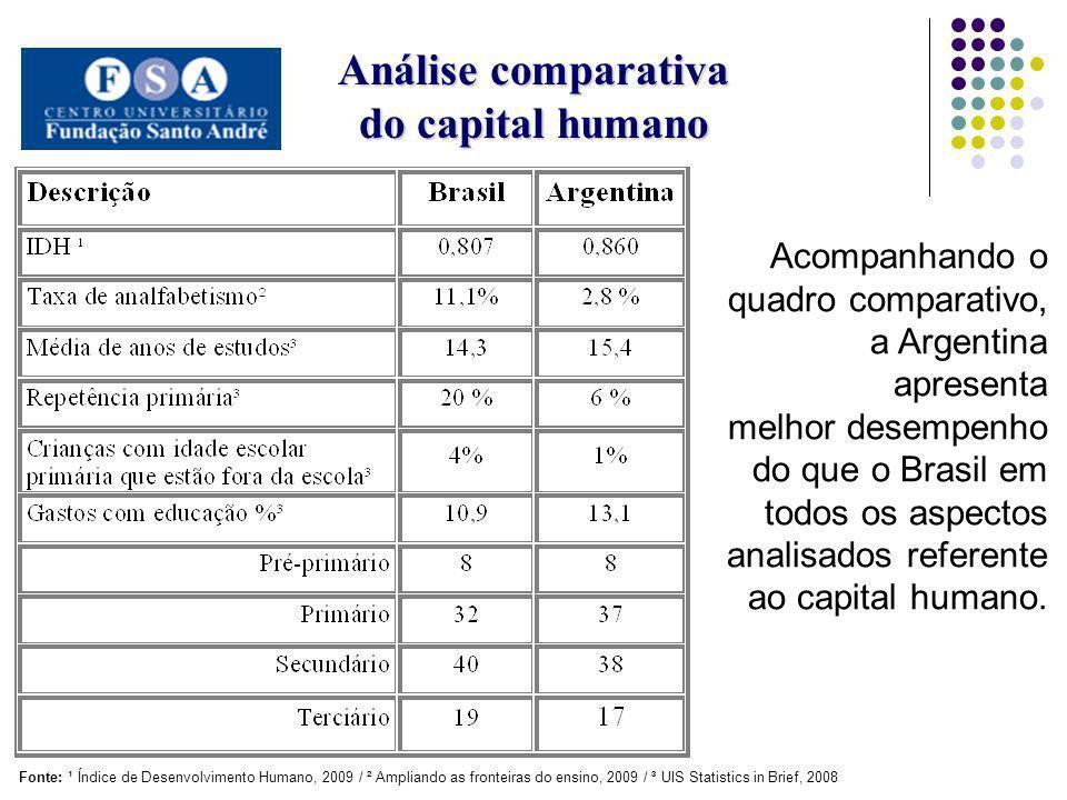 Análise comparativa do capital humano Acompanhando o quadro comparativo, a Argentina apresenta melhor desempenho do que o Brasil em todos os aspectos