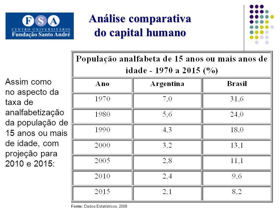 Análise comparativa do capital humano Assim como no aspecto da taxa de analfabetização da população de 15 anos ou mais de idade, com projeção para 201