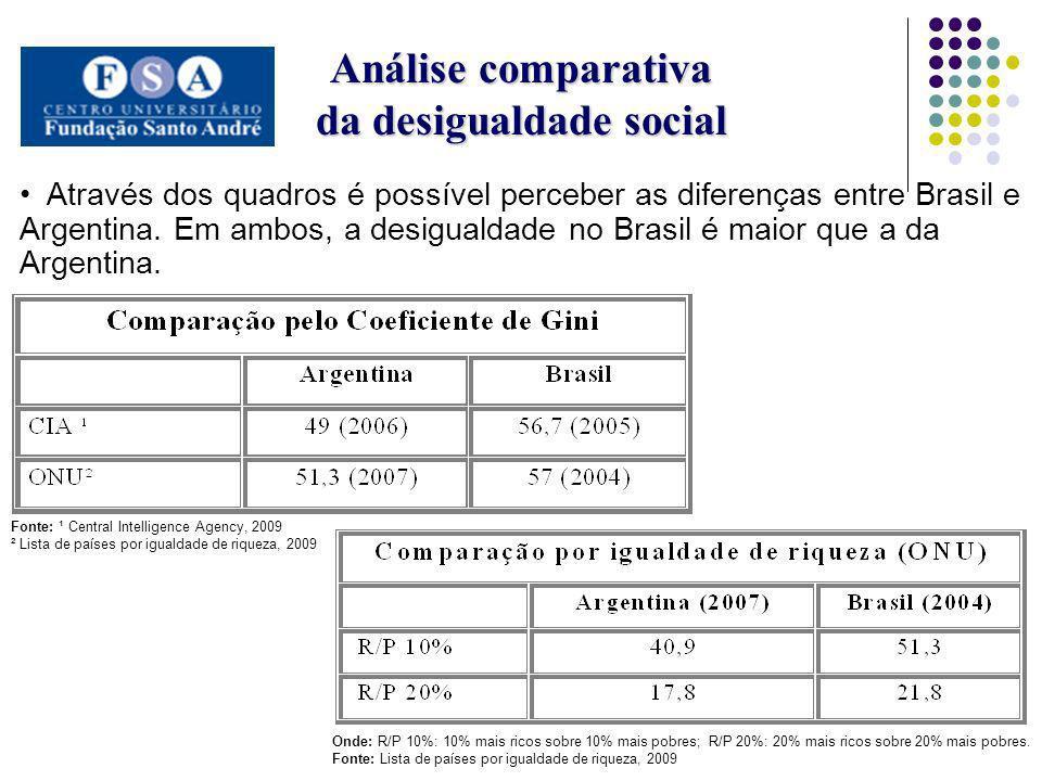 Análise comparativa da desigualdade social Através dos quadros é possível perceber as diferenças entre Brasil e Argentina. Em ambos, a desigualdade no