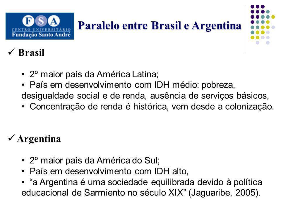 Paralelo entre Brasil e Argentina Paralelo entre Brasil e Argentina Brasil 2º maior país da América Latina; País em desenvolvimento com IDH médio: pob