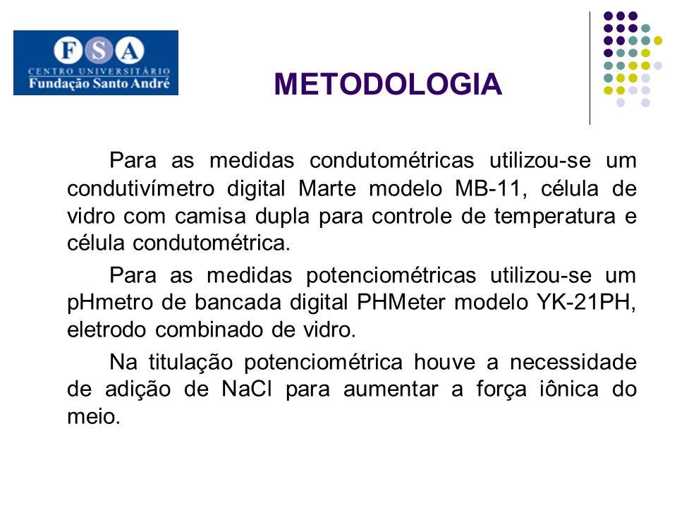 METODOLOGIA Para as medidas condutométricas utilizou-se um condutivímetro digital Marte modelo MB-11, célula de vidro com camisa dupla para controle d