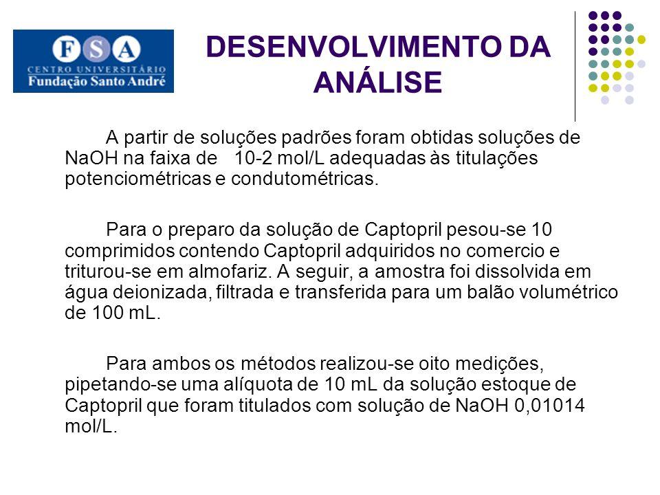 DESENVOLVIMENTO DA ANÁLISE A partir de soluções padrões foram obtidas soluções de NaOH na faixa de 10-2 mol/L adequadas às titulações potenciométricas