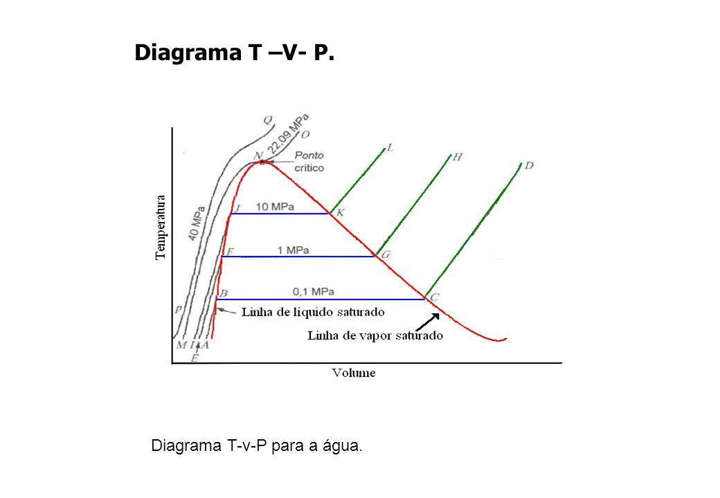 Diagrama T –V- P. Diagrama T-v-P para a água.