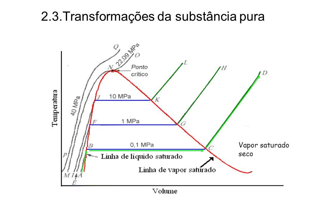 2.3.Transformações da substância pura Vapor saturado seco