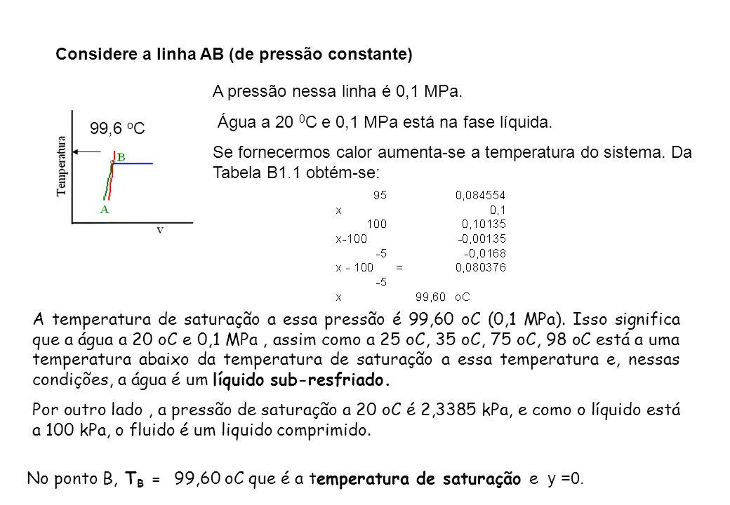 Considere a linha AB (de pressão constante) A pressão nessa linha é 0,1 MPa. Água a 20 0 C e 0,1 MPa está na fase líquida. Se fornecermos calor aument