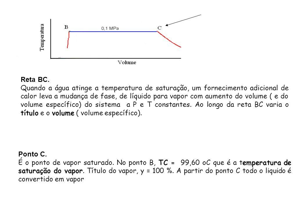 Reta BC. Quando a água atinge a temperatura de saturação, um fornecimento adicional de calor leva a mudança de fase, de líquido para vapor com aumento