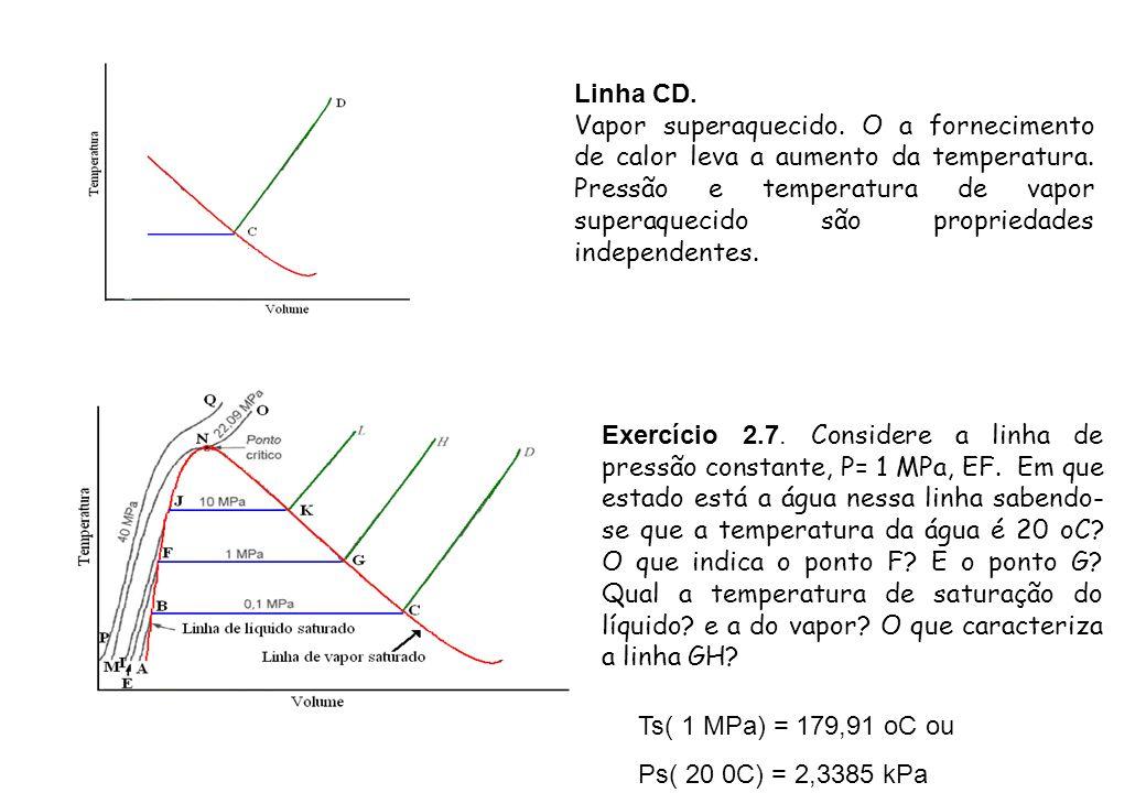 Linha CD. Vapor superaquecido. O a fornecimento de calor leva a aumento da temperatura. Pressão e temperatura de vapor superaquecido são propriedades