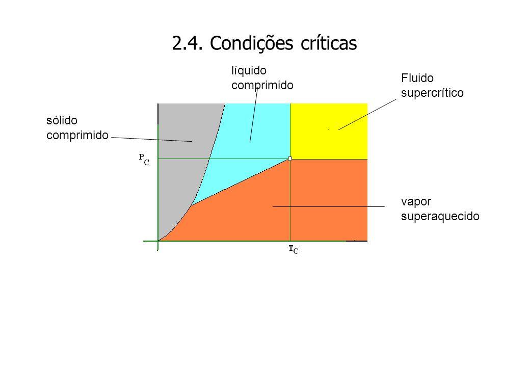 2.4. Condições críticas Fluido supercrítico vapor superaquecido líquido comprimido sólido comprimido