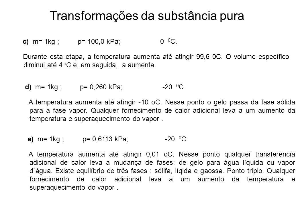 Transformações da substância pura c) m= 1kg ; p= 100,0 kPa; 0 0 C. Durante esta etapa, a temperatura aumenta até atingir 99,6 0C. O volume específico