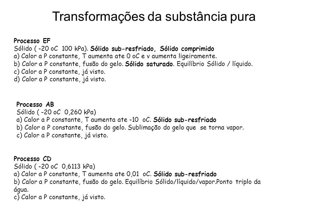Processo EF Sólido ( -20 oC 100 kPa). Sólido sub-resfriado, Sólido comprimido a) Calor a P constante, T aumenta ate 0 oC e v aumenta ligeiramente. b)