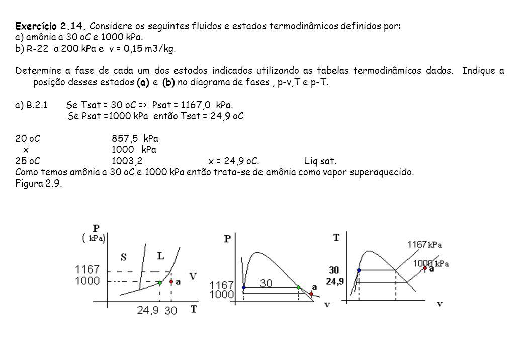 Exercício 2.14. Considere os seguintes fluidos e estados termodinâmicos definidos por: a) amônia a 30 oC e 1000 kPa. b) R-22 a 200 kPa e v = 0,15 m3/k