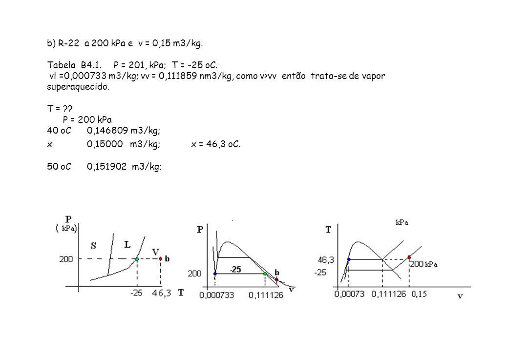 b) R-22 a 200 kPa e v = 0,15 m3/kg. Tabela B4.1. P = 201, kPa; T = -25 oC. vl =0,000733 m3/kg; vv = 0,111859 nm3/kg, como v>vv então trata-se de vapor