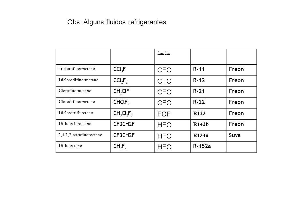 Obs: Alguns fluidos refrigerantes família Triclorofluormetano CCl 3 F CFC R-11Freon Diclorodifluormetano CCl 2 F 2 CFC R-12Freon Clorofluormetano CH 2