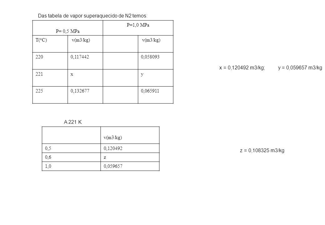 Das tabela de vapor superaquecido de N2 temos: P= 0,5 MPa P=1,0 MPa T( o C) v(m3/kg) 2200,1174420,058093 221xy 2250,1326770,065911 x = 0,120492 m3/kg;