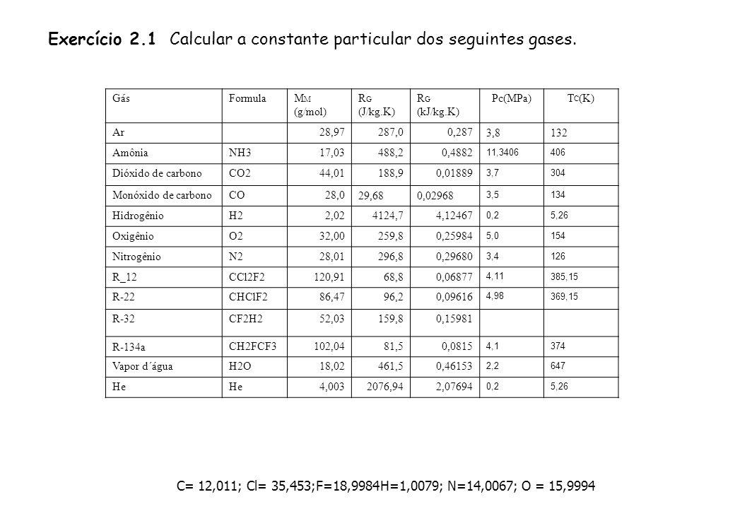GásFormulaM M (g/mol) R G (J/kg.K) R G (kJ/kg.K) Pc(MPa)T C (K) Ar 28,97287,00,2873,8132 AmôniaNH317,03488,20,4882 11,3406406 Dióxido de carbonoCO244,